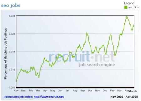 seo job trends in china