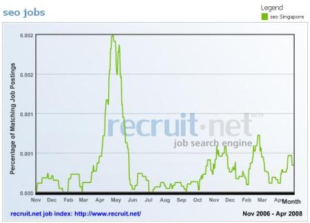 seo job trends in singapore