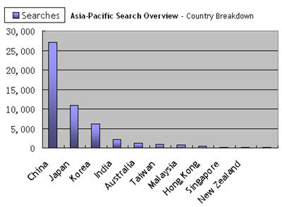 Top Countries by Searches