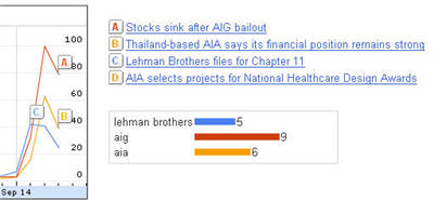 google trends: Lehman Brothers, AIG, AIA