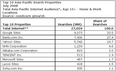 Top 10 Search Properties in Asia Pacific in July 2008