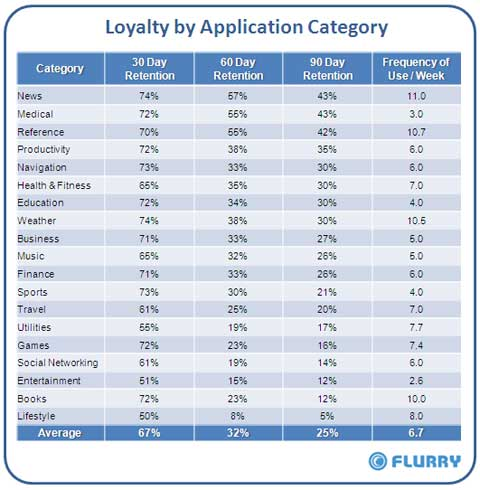 Loyalty_by_AppCategory_Table