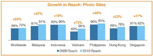 Growth in Reach: Photo Sites