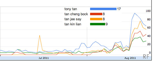 singapore presidential election 2011 trend