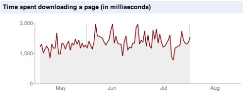 Time spent downloading a page (in milliseconds)