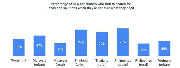 How consumers use search to inform purchase decisions