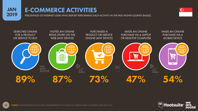 Ultimate guide to Singapore e-commerce market 2019; statistics, top platforms, best selling products