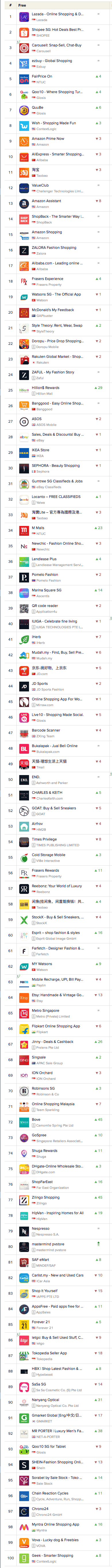 Top Mobile Shopping Apps on Google Play in Singapore 19 Mar 2019