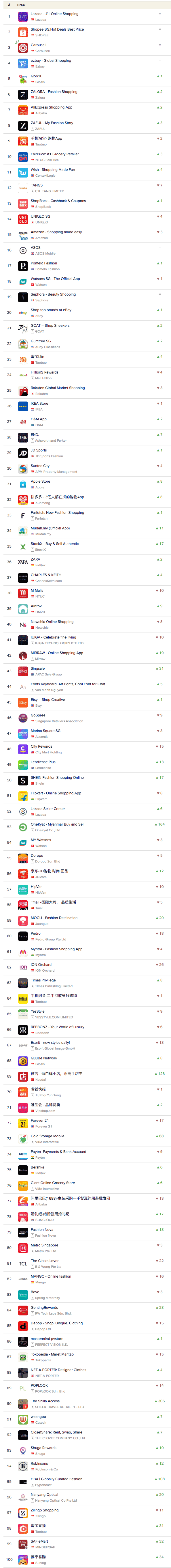 Top Mobile Shopping Apps on iOS in Singapore 19 Mar 2019