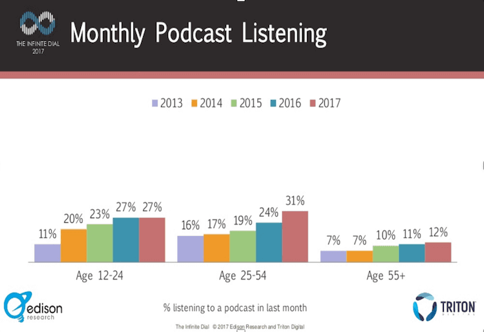 Marketing with Podcast